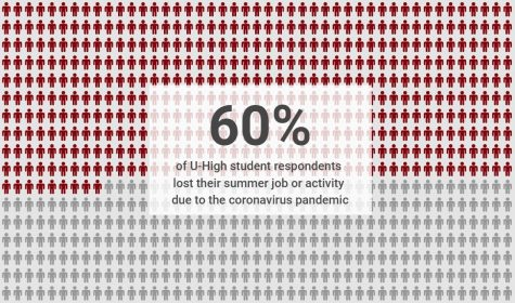 60% of U-High student respondents lost their summer job or activity due to the coronavirus pandemic.