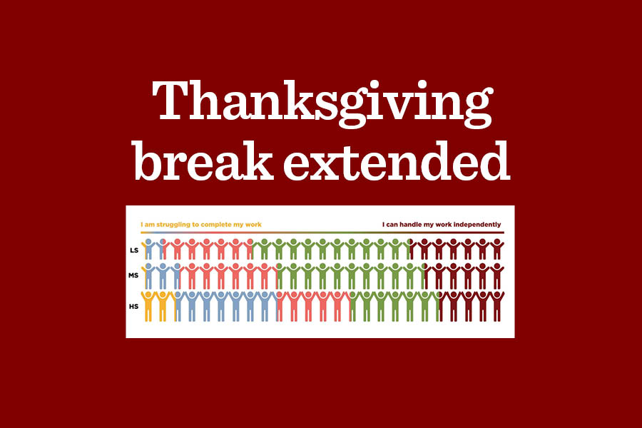 The Laboratory Schools have extended Thanksgiving break two extra days in hopes of further recharging the well-being of students and faculty. The break will span the entire week of Nov. 23-27 rather than just the final three days.