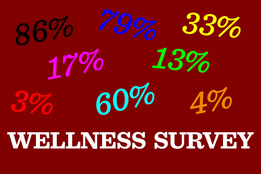 With students taking the 2021 wellness survey beginning April 15, the executive summary of the 2020 wellness survey, released to the Lab community April 12, indicates several areas of concern with students' well-being.